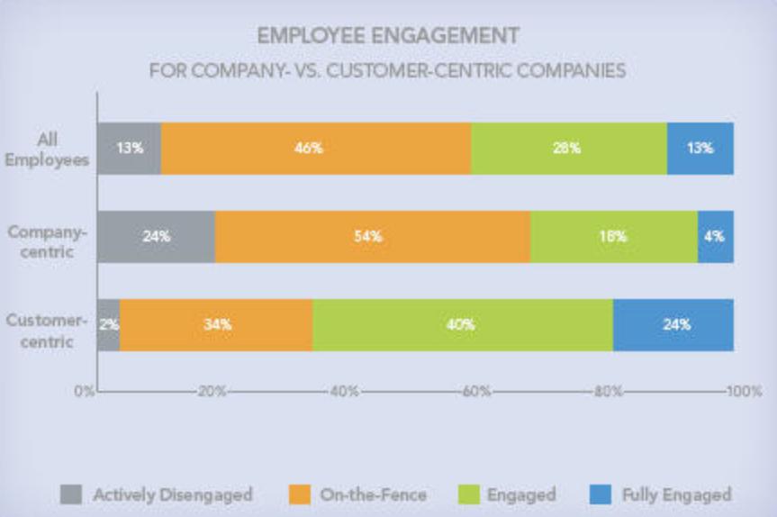 Ангажираност на служителите в бизнеса