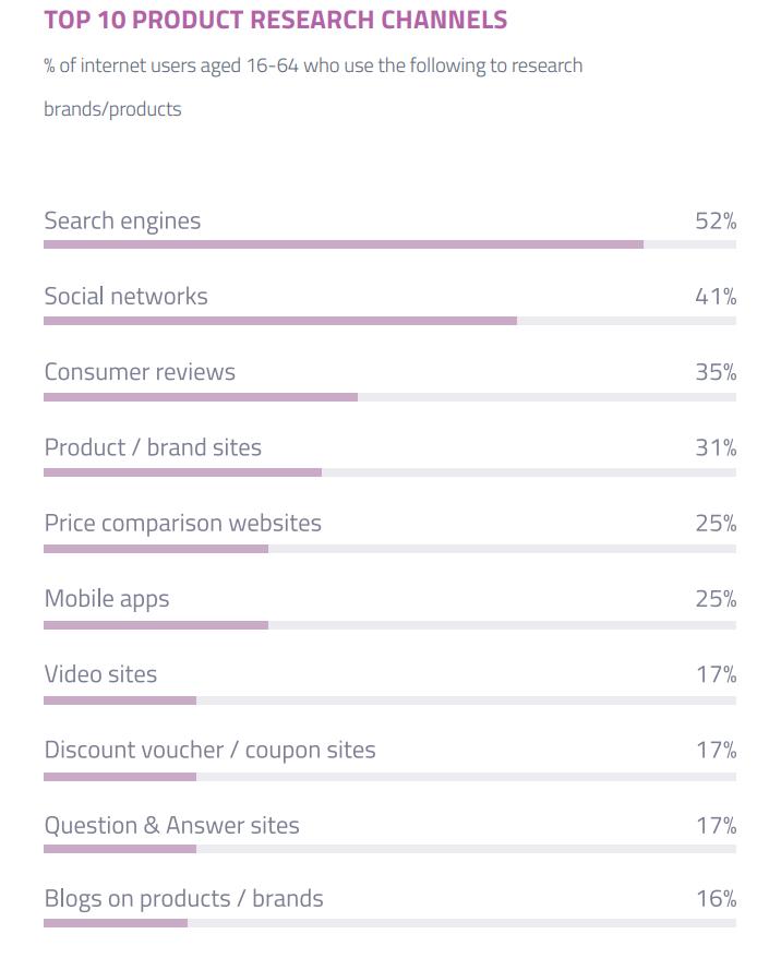 Топ 10 канали използвани от потребителите за проучване на продукти и услуги